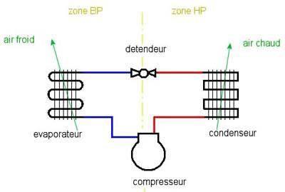 Comment charger un circuit frigorifique en r600a